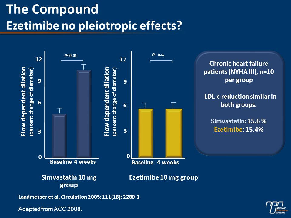 The Compound Ezetimibe no pleiotropic effects.