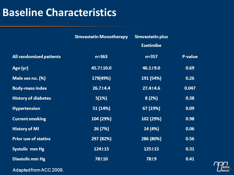 Baseline Characteristics Simvastatin Monotherapy Simvastatin plus Ezetimibe All randomized patientsn=363n=357P-value Age (yr) 45.7  10.046.1  9.0 0.69 Male sex no.