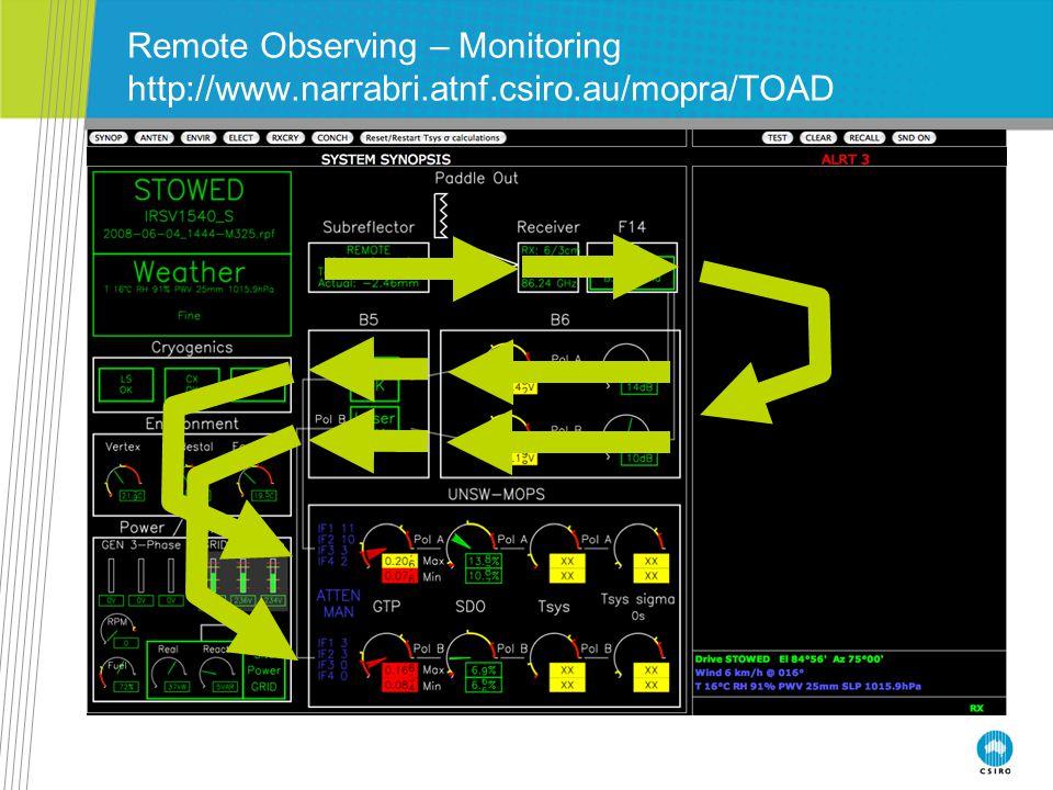 Remote Observing – Monitoring http://www.narrabri.atnf.csiro.au/mopra/TOAD