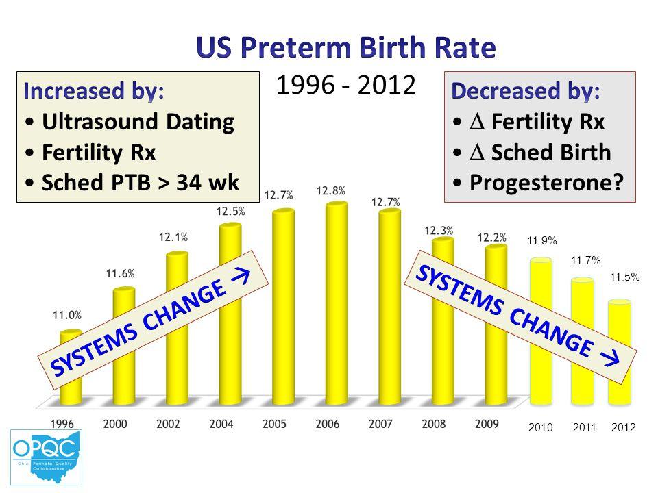 20102011 11.9% 11.7% 2012 11.5%