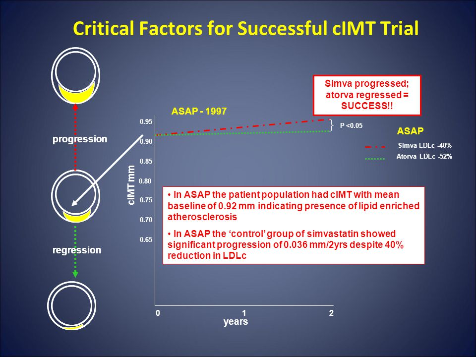Critical Factors for Successful cIMT Trial regression progression regression progression cIMT mm years 012 0.80 0.85 0.75 0.90 0.95 0.70 0.65 ASAP - 1997 ASAP Simva LDLc -40% Atorva LDLc -52% In ASAP the patient population had cIMT with mean baseline of 0.92 mm indicating presence of lipid enriched atherosclerosis In ASAP the 'control' group of simvastatin showed significant progression of 0.036 mm/2yrs despite 40% reduction in LDLc Simva progressed; atorva regressed = SUCCESS!.