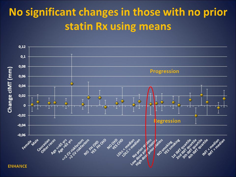 No significant changes in those with no prior statin Rx using means Change cIMT (mm) ENHANCE Progression Regression