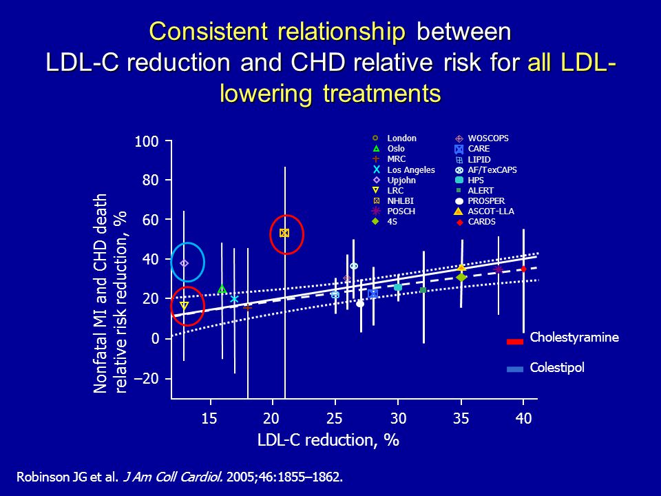 Consistent relationship between LDL-C reduction and CHD relative risk for all LDL- lowering treatments Robinson JG et al.