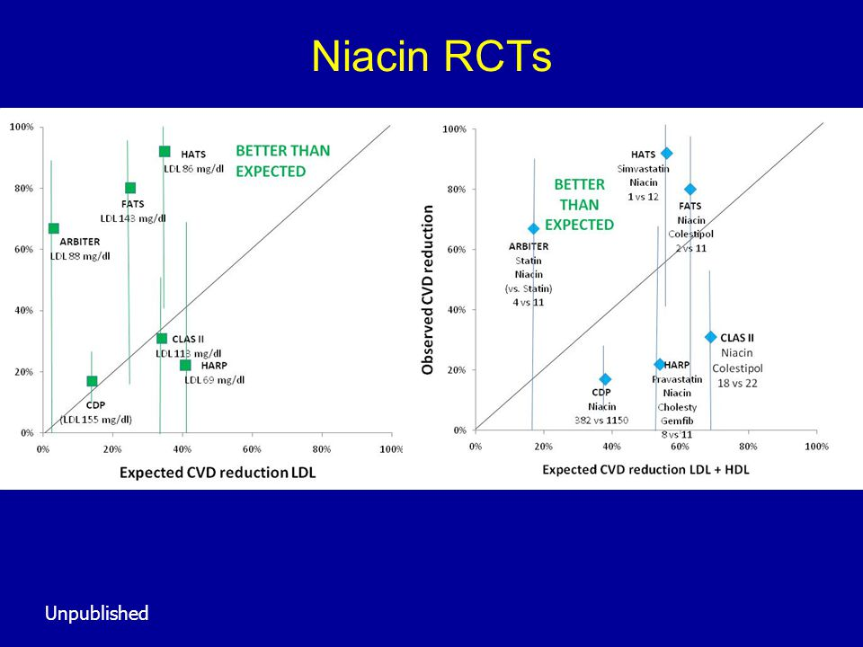 Niacin RCTs Unpublished