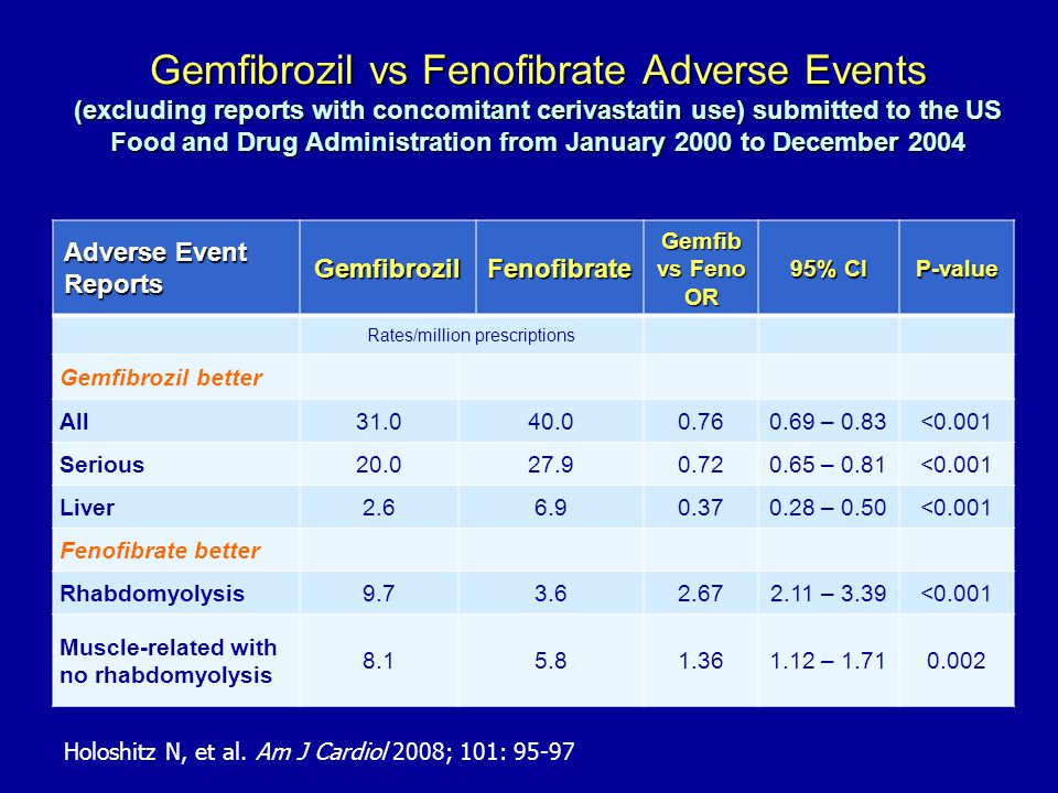Gemfibrozil vs Fenofibrate Adverse Events (excluding reports with concomitant cerivastatin use) submitted to the US Food and Drug Administration from January 2000 to December 2004 Adverse Event Reports GemfibrozilFenofibrate Gemfib vs Feno OR 95% CI P-value Rates/million prescriptions Gemfibrozil better All31.040.00.760.69 – 0.83<0.001 Serious20.027.90.720.65 – 0.81<0.001 Liver2.66.90.370.28 – 0.50<0.001 Fenofibrate better Rhabdomyolysis9.73.62.672.11 – 3.39<0.001 Muscle-related with no rhabdomyolysis 8.15.81.361.12 – 1.710.002 Holoshitz N, et al.