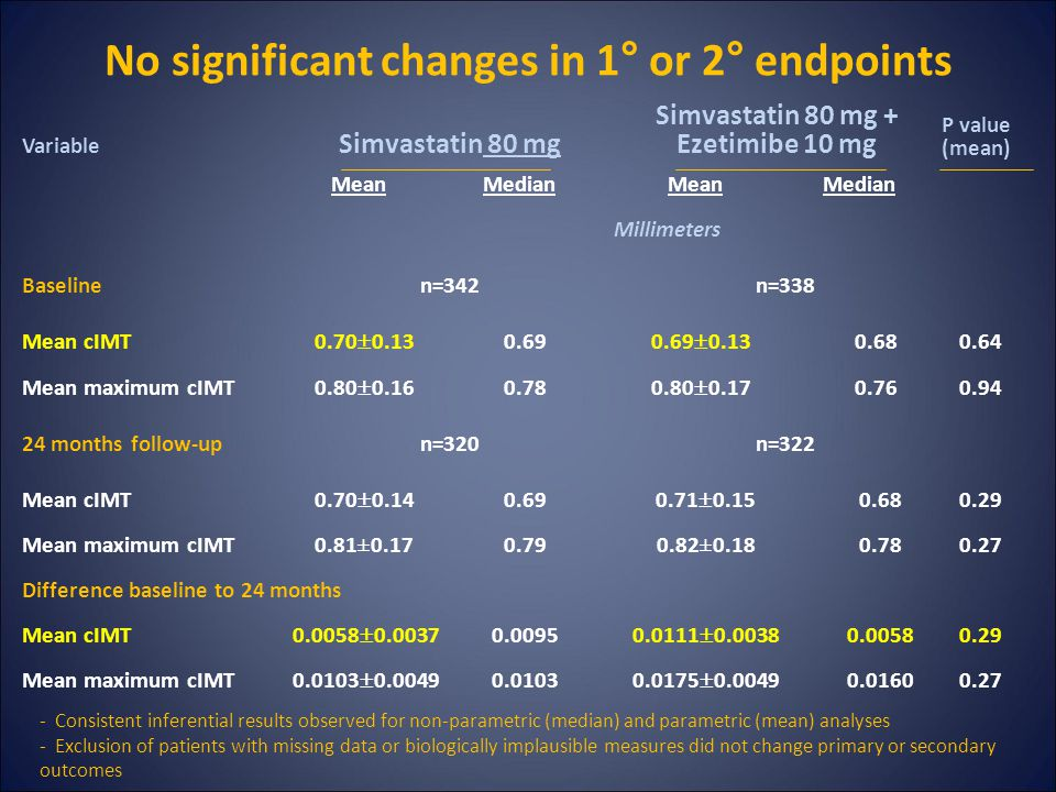 Variable Simvastatin 80 mg Simvastatin 80 mg + Ezetimibe 10 mg P value (mean) MeanMedianMeanMedian Millimeters Baselinen=342n=338 Mean cIMT 0.70  0.13 0.69 0.69  0.13 0.680.64 Mean maximum cIMT 0.80  0.16 0.78 0.80  0.17 0.760.94 24 months follow-upn=320n=322 Mean cIMT 0.70  0.14 0.69 0.71  0.15 0.680.29 Mean maximum cIMT0.81±0.170.790.82±0.180.780.27 Difference baseline to 24 months Mean cIMT 0.0058  0.0037 0.0095 0.0111  0.0038 0.00580.29 Mean maximum cIMT 0.0103  0.0049 0.0103 0.0175  0.0049 0.01600.27 No significant changes in 1° or 2° endpoints - Consistent inferential results observed for non-parametric (median) and parametric (mean) analyses - Exclusion of patients with missing data or biologically implausible measures did not change primary or secondary outcomes
