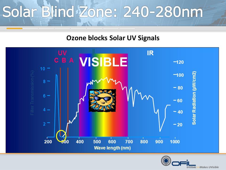 Ozone blocks Solar UV Signals