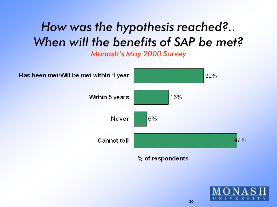 20 How was the hypothesis reached?.. When will the benefits of SAP be met? Monash's May 2000 Survey