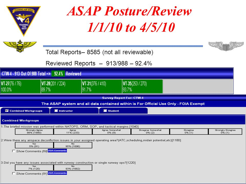 ASAP Posture/Review 1/1/10 to 4/5/10 Total Reports– 8585 (not all reviewable) Reviewed Reports – 913/988 – 92.4%