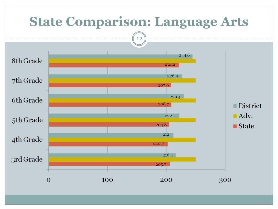 State Comparison: Language Arts 12