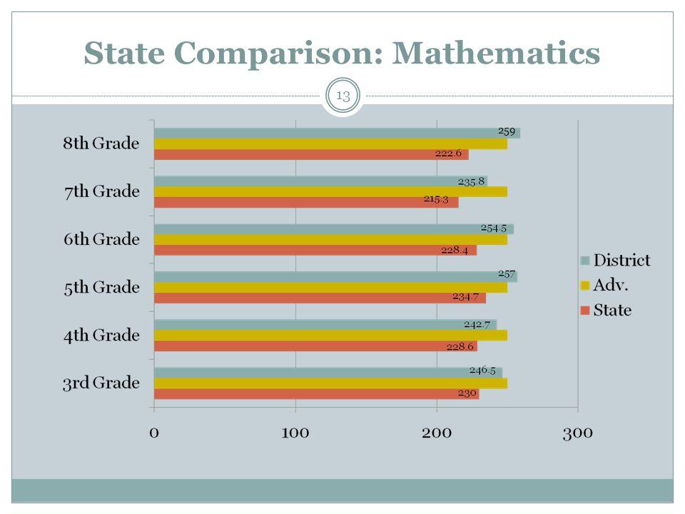 State Comparison: Mathematics 259 13