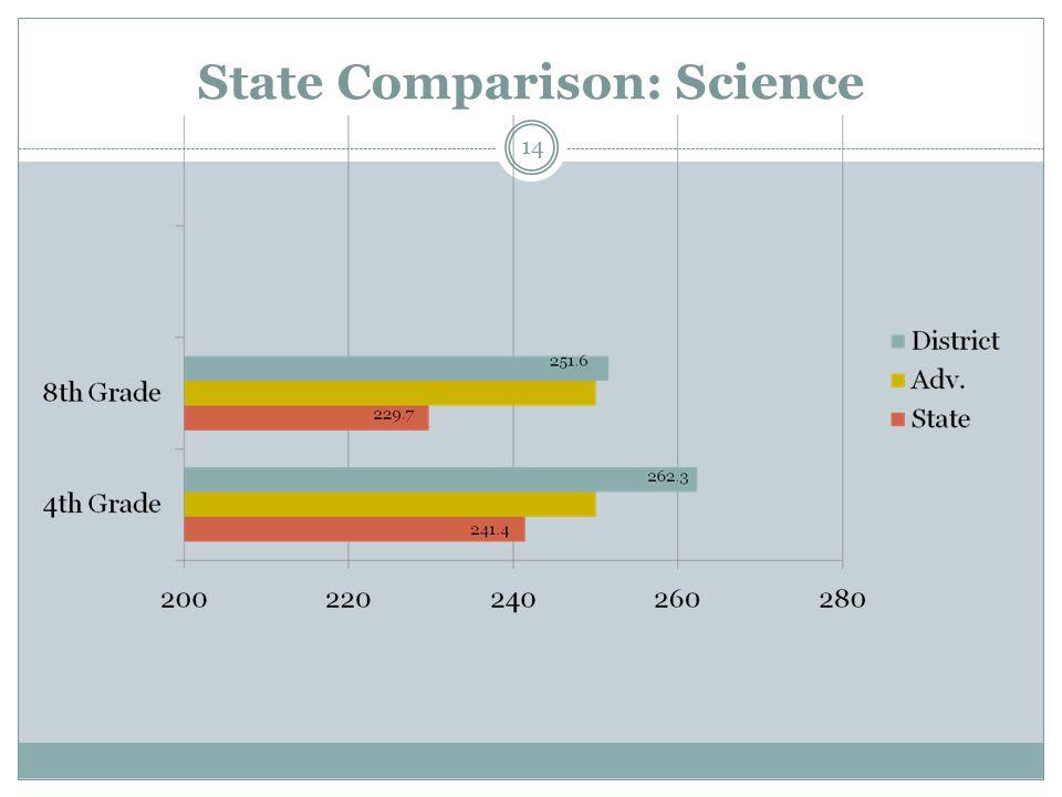 State Comparison: Science 14