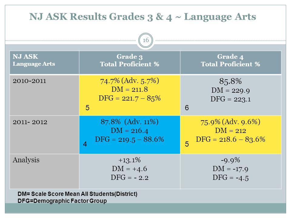 NJ ASK Results Grades 3 & 4 ~ Language Arts NJ ASK Language Arts Grade 3 Total Proficient % Grade 4 Total Proficient % 2010-201174.7% (Adv. 5.7%) DM =