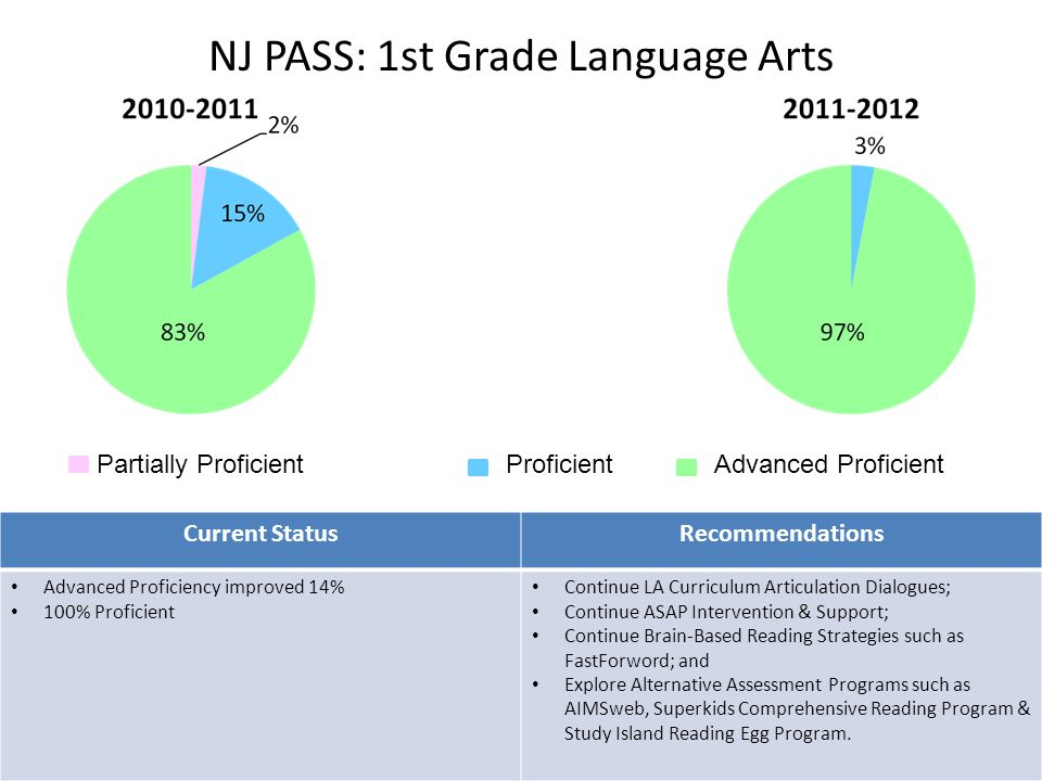 NJ PASS: 1st Grade Language Arts 2 Partially ProficientProficientAdvanced Proficient Current StatusRecommendations Advanced Proficiency improved 14% 100% Proficient Continue LA Curriculum Articulation Dialogues; Continue ASAP Intervention & Support; Continue Brain-Based Reading Strategies such as FastForword; and Explore Alternative Assessment Programs such as AIMSweb, Superkids Comprehensive Reading Program & Study Island Reading Egg Program.