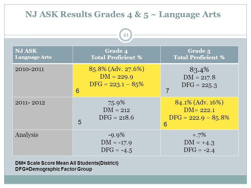 NJ ASK Results Grades 4 & 5 ~ Language Arts NJ ASK Language Arts Grade 4 Total Proficient % Grade 5 Total Proficient % 2010-201185.8% (Adv. 27.6%) DM