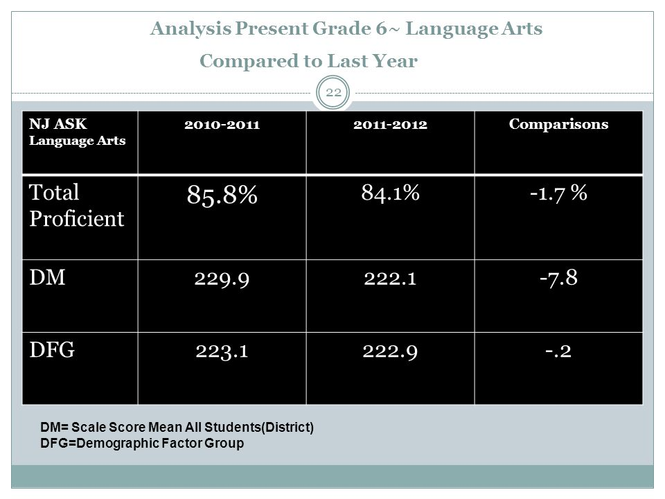 Analysis Present Grade 6~ Language Arts Compared to Last Year NJ ASK Language Arts 2010-20112011-2012Comparisons Total Proficient 85.8% 84.1%-1.7 % DM229.9222.1-7.8 DFG223.1222.9-.2 DM= Scale Score Mean All Students(District) DFG=Demographic Factor Group 22