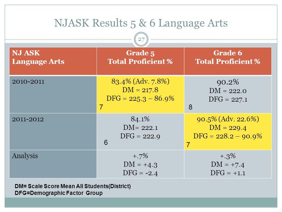 NJASK Results 5 & 6 Language Arts NJ ASK Language Arts Grade 5 Total Proficient % Grade 6 Total Proficient % 2010-201183.4% (Adv. 7.8%) DM = 217.8 DFG