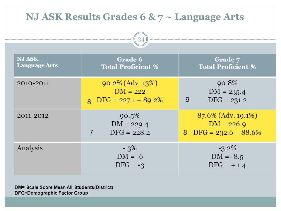 NJ ASK Results Grades 6 & 7 ~ Language Arts NJ ASK Language Arts Grade 6 Total Proficient % Grade 7 Total Proficient % 2010-201190.2% (Adv. 13%) DM =
