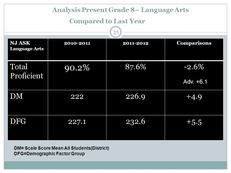 Analysis Present Grade 8~ Language Arts Compared to Last Year NJ ASK Language Arts 2010-20112011-2012Comparisons Total Proficient 90.2% 87.6%-2.6% DM222226.9+4.9 DFG227.1232.6+5.5 DM= Scale Score Mean All Students(District) DFG=Demographic Factor Group Adv.