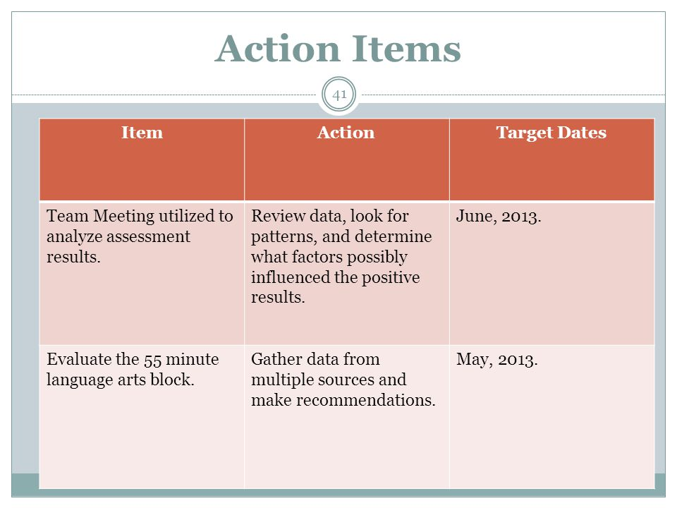 Action Items ItemActionTarget Dates Team Meeting utilized to analyze assessment results.