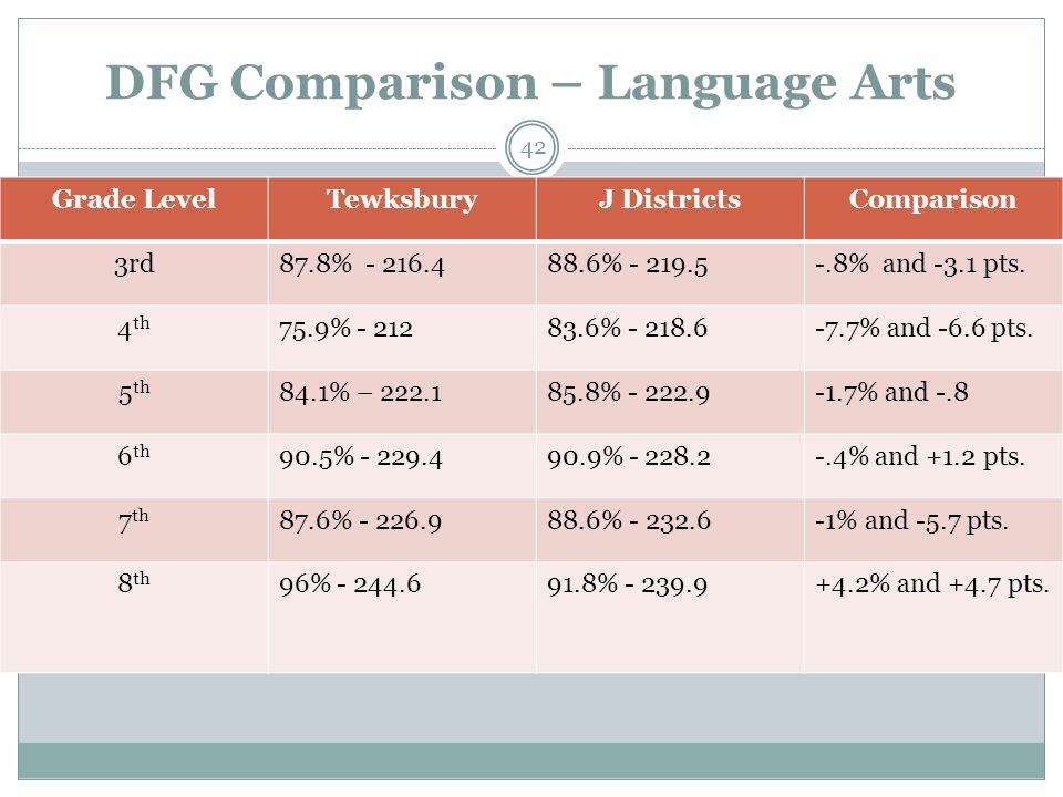DFG Comparison – Language Arts Grade LevelTewksburyJ DistrictsComparison 3rd87.8% - 216.488.6% - 219.5-.8% and -3.1 pts. 4 th 75.9% - 21283.6% - 218.6