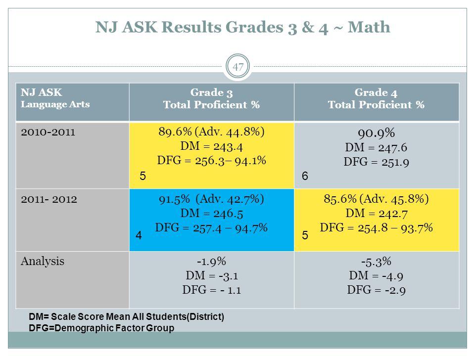 NJ ASK Results Grades 3 & 4 ~ Math NJ ASK Language Arts Grade 3 Total Proficient % Grade 4 Total Proficient % 2010-201189.6% (Adv. 44.8%) DM = 243.4 D