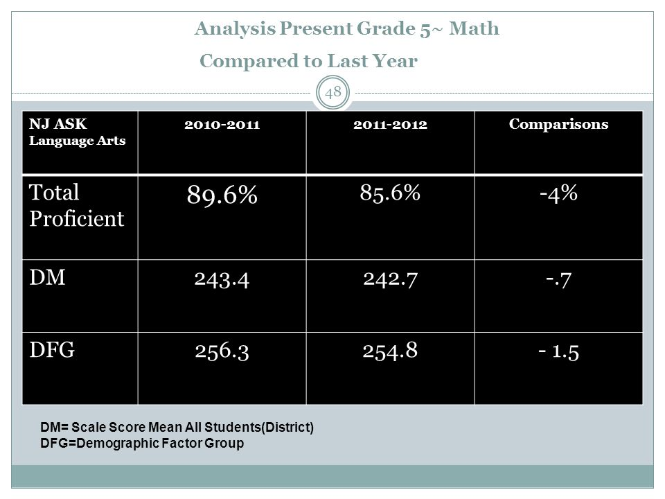 Analysis Present Grade 5~ Math Compared to Last Year NJ ASK Language Arts 2010-20112011-2012Comparisons Total Proficient 89.6% 85.6%-4% DM243.4242.7-.7 DFG256.3254.8- 1.5 DM= Scale Score Mean All Students(District) DFG=Demographic Factor Group 48