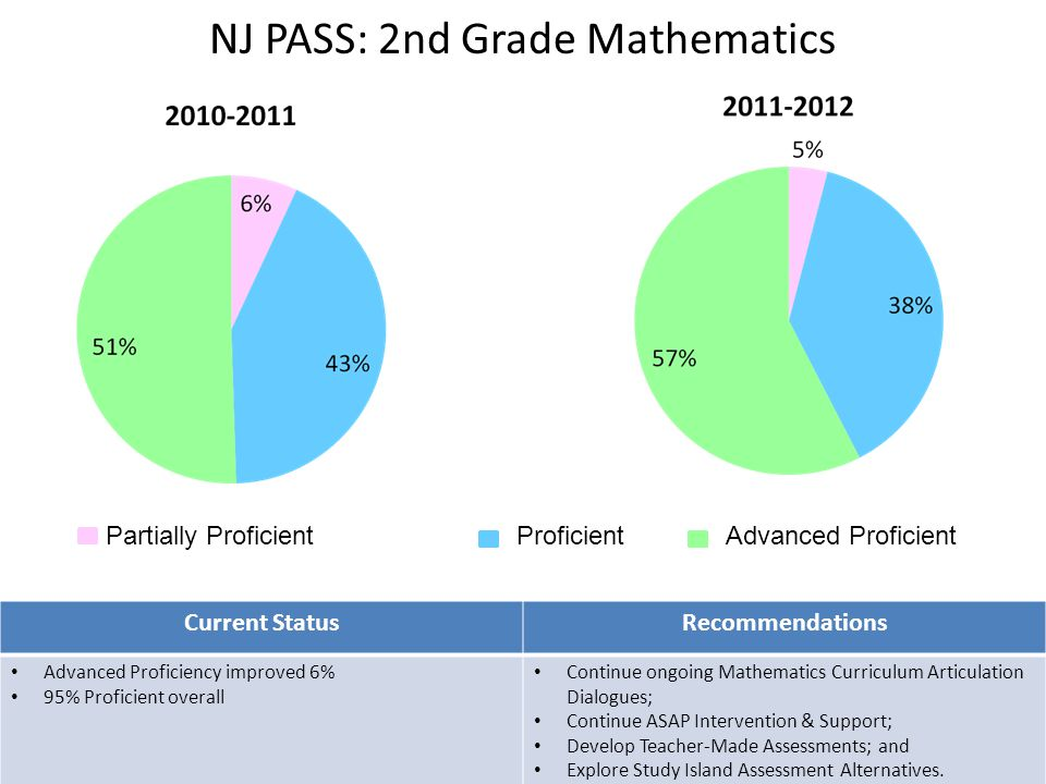 NJ PASS: 2nd Grade Mathematics 5 Partially ProficientProficientAdvanced Proficient Current StatusRecommendations Advanced Proficiency improved 6% 95% Proficient overall Continue ongoing Mathematics Curriculum Articulation Dialogues; Continue ASAP Intervention & Support; Develop Teacher-Made Assessments; and Explore Study Island Assessment Alternatives.