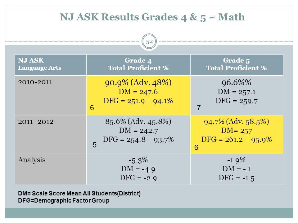 NJ ASK Results Grades 4 & 5 ~ Math NJ ASK Language Arts Grade 4 Total Proficient % Grade 5 Total Proficient % 2010-2011 90.9% (Adv.