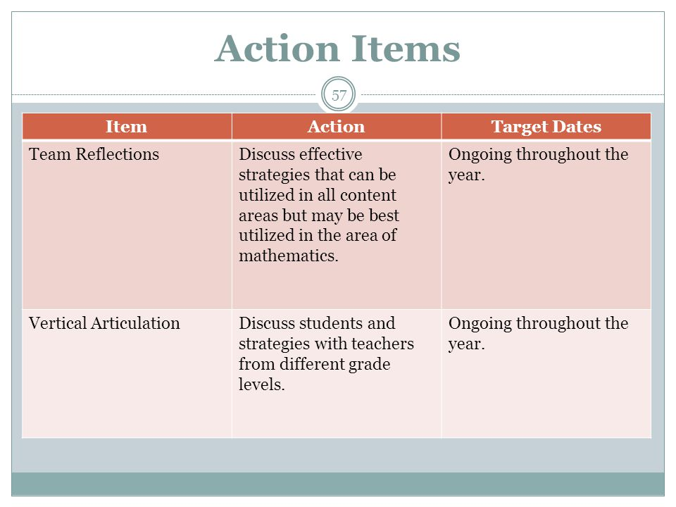 Action Items ItemActionTarget Dates Team ReflectionsDiscuss effective strategies that can be utilized in all content areas but may be best utilized in the area of mathematics.