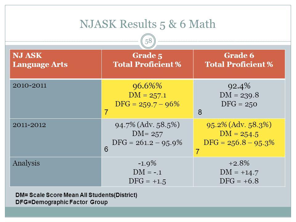 NJASK Results 5 & 6 Math NJ ASK Language Arts Grade 5 Total Proficient % Grade 6 Total Proficient % 2010-2011 96.6% DM = 257.1 DFG = 259.7 – 96% 92.4% DM = 239.8 DFG = 250 2011-201294.7% (Adv.