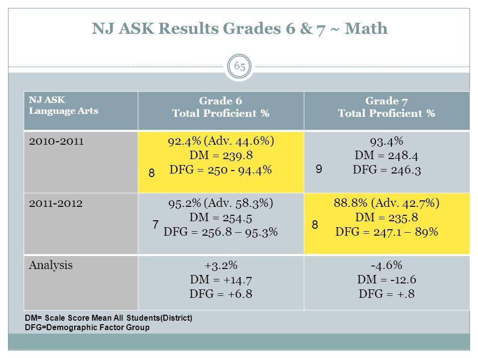 NJ ASK Results Grades 6 & 7 ~ Math NJ ASK Language Arts Grade 6 Total Proficient % Grade 7 Total Proficient % 2010-201192.4% (Adv. 44.6%) DM = 239.8 D