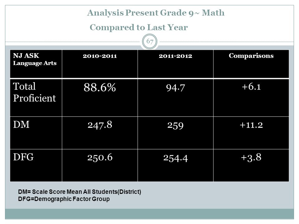Analysis Present Grade 9~ Math Compared to Last Year NJ ASK Language Arts 2010-20112011-2012Comparisons Total Proficient 88.6% 94.7+6.1 DM247.8259+11.2 DFG250.6254.4+3.8 DM= Scale Score Mean All Students(District) DFG=Demographic Factor Group 67