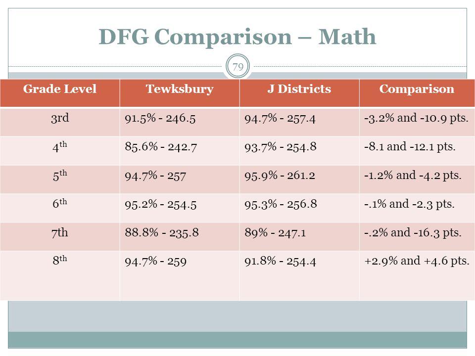 DFG Comparison – Math Grade LevelTewksburyJ DistrictsComparison 3rd91.5% - 246.594.7% - 257.4-3.2% and -10.9 pts. 4 th 85.6% - 242.793.7% - 254.8-8.1