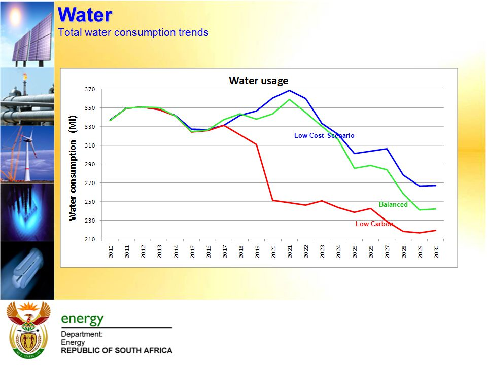 Water Water Total water consumption trends Low Carbon Low Cost Scenario Balanced