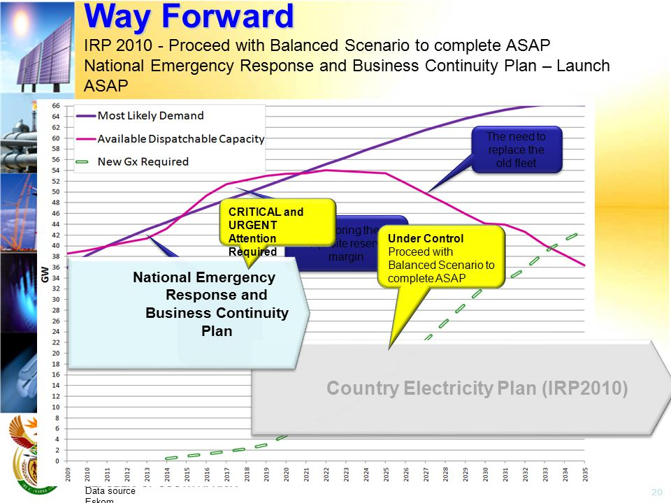 No reserve margin period of high risk power cuts Restoring the requisite reserve margin The need to replace the old fleet Data source Eskom 20 Way Forward Way Forward IRP 2010 - Proceed with Balanced Scenario to complete ASAP National Emergency Response and Business Continuity Plan – Launch ASAP Country Electricity Plan (IRP2010) National Emergency Response and Business Continuity Plan Under Control Proceed with Balanced Scenario to complete ASAP CRITICAL and URGENT Attention Required