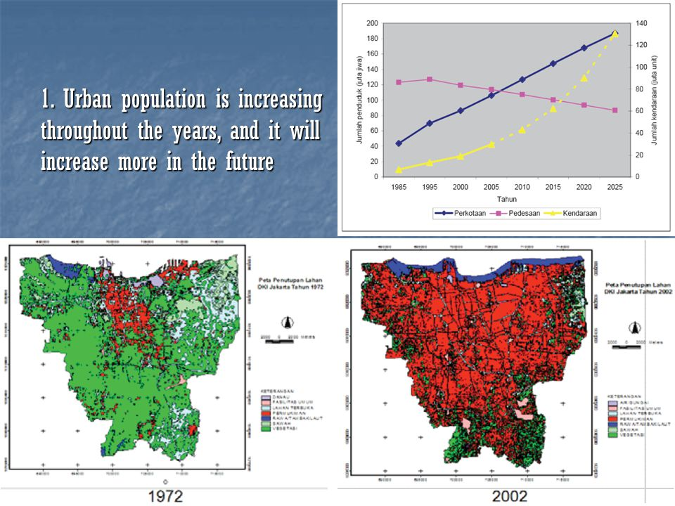3 1. Urban population is increasing throughout the years, and it will increase more in the future