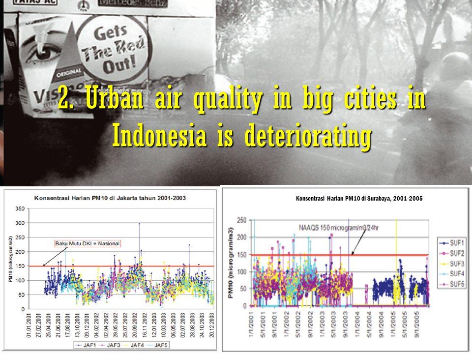 4 2. Urban air quality in big cities in Indonesia is deteriorating Konsentrasi Harian PM10 di Surabaya, 2001-2005