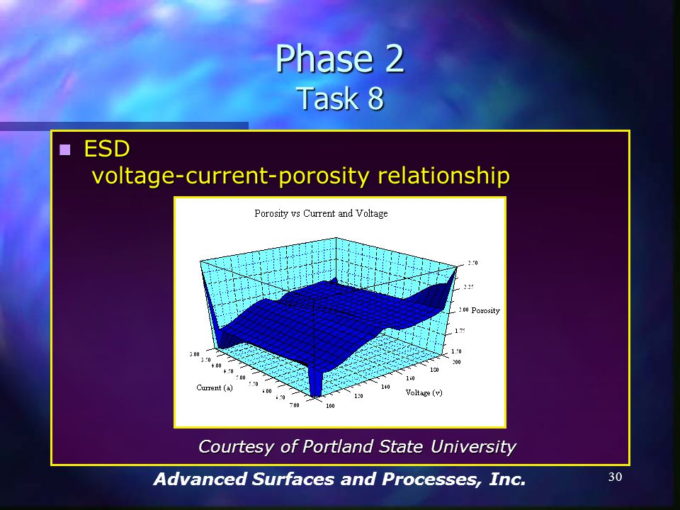 Advanced Surfaces and Processes, Inc. 29 Phase 2 Task 8 Alloy 718 - As polished (100X) Alloy 718 - As polished (100X) Demonstrating Interference Contr