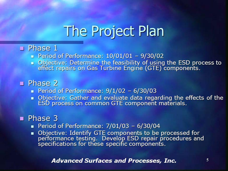 Advanced Surfaces and Processes, Inc. 4 Participants PEWG/ESTCP/HCAT PEWG/ESTCP/HCAT Portland State University Portland State University EWI EWI Rowan