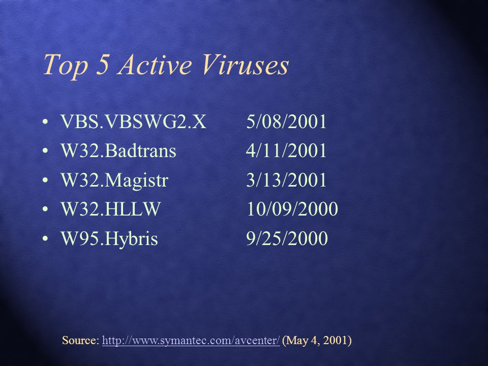 Top 5 Active Viruses VBS.VBSWG2.X5/08/2001 W32.Badtrans4/11/2001 W32.Magistr3/13/2001 W32.HLLW10/09/2000 W95.Hybris9/25/2000 Source: http://www.symant
