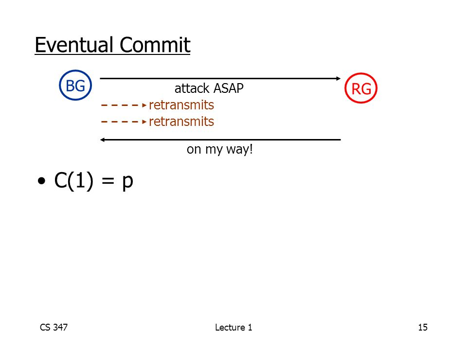 CS 347Lecture 115 Eventual Commit BG RG attack ASAP on my way! retransmits C(1) = p