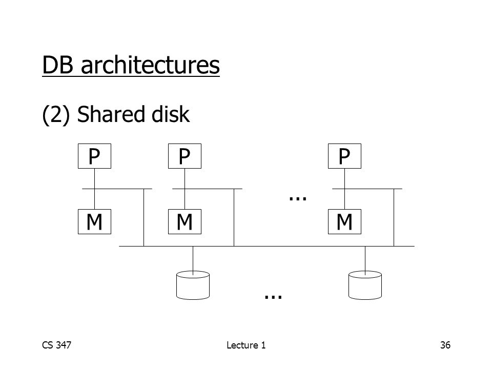 CS 347Lecture 136 DB architectures (2) Shared disk... P M PP MM