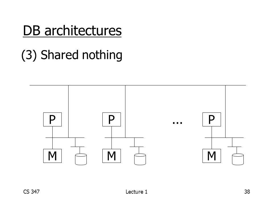 CS 347Lecture 138 DB architectures (3) Shared nothing P M P M P M...