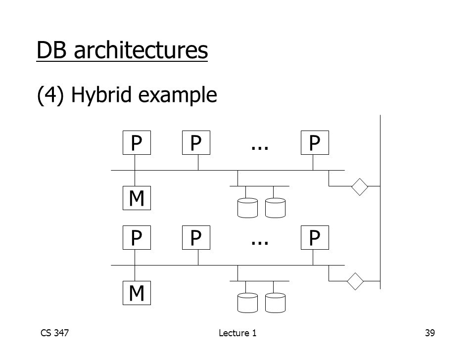 CS 347Lecture 139 DB architectures (4) Hybrid example M PPP... M PPP