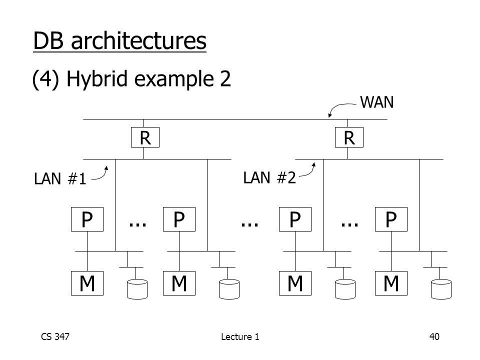 CS 347Lecture 140 DB architectures (4) Hybrid example 2 P M P M P M P M... WAN LAN #1 RR LAN #2