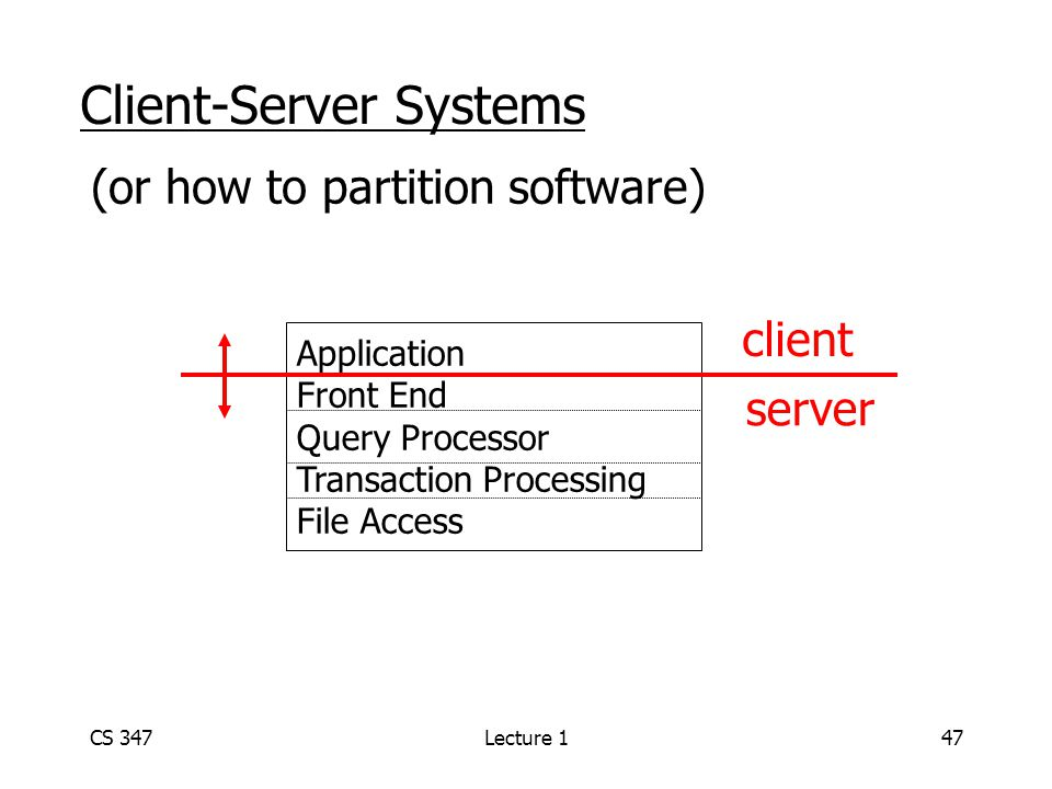 CS 347Lecture 147 Client-Server Systems (or how to partition software) Application Front End Query Processor Transaction Processing File Access client server
