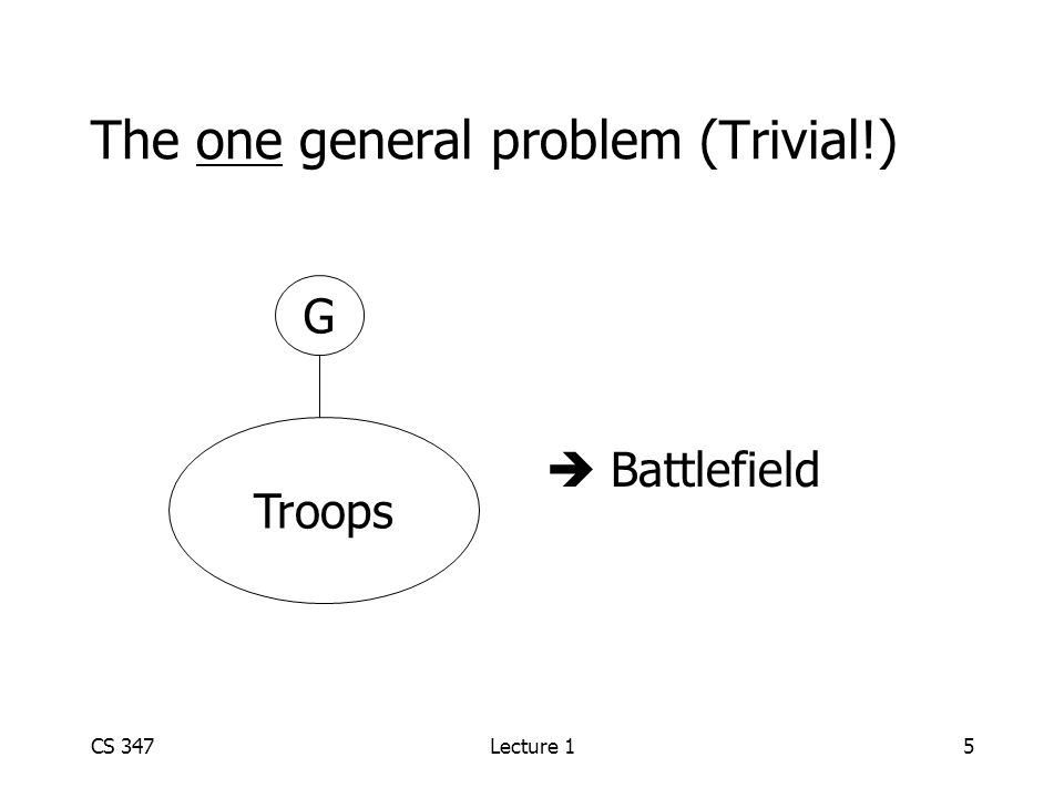 CS 347Lecture 15 The one general problem (Trivial!)  Battlefield G Troops