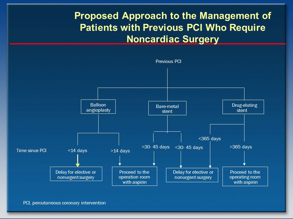 Proposed Approach to the Management of Patients with Previous PCI Who Require Noncardiac Surgery Balloon angioplasty Bare-metal stent Drug-eluting ste