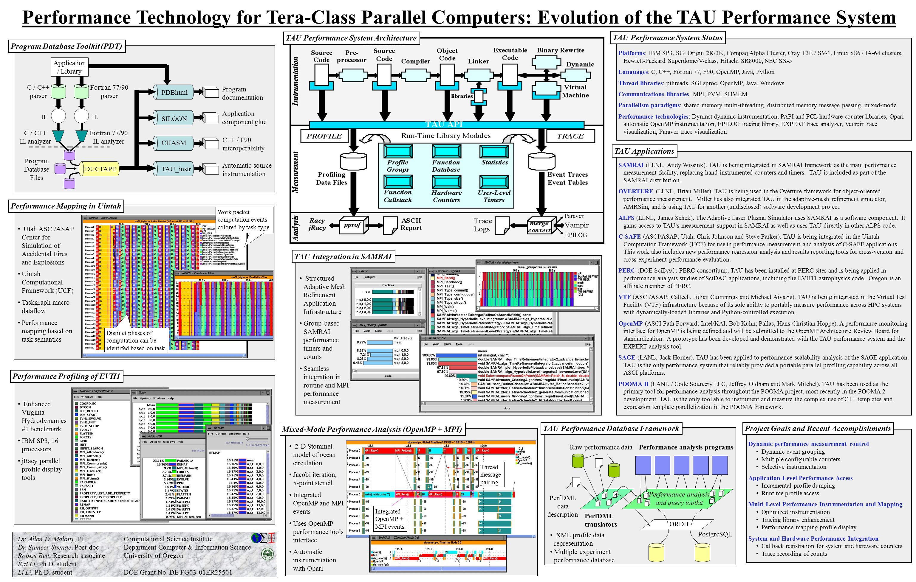 Performance Technology for Tera-Class Parallel Computers: Evolution of the TAU Performance System...